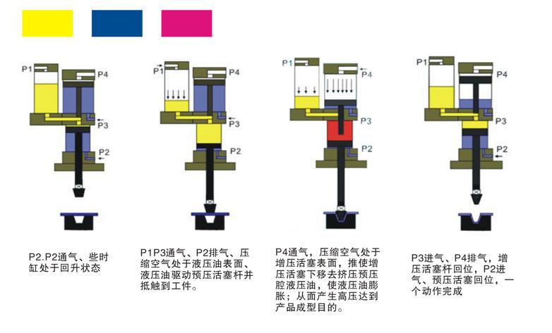 增压缸四个口的工作方式