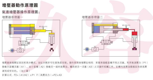 玖容气液驱动增压器操作原理图