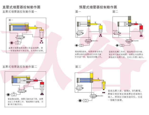气液驱动增压器控制动作图